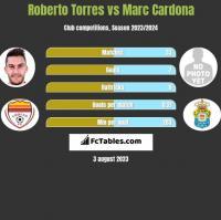 Roberto Torres vs Marc Cardona h2h player stats
