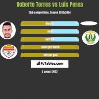 Roberto Torres vs Luis Perea h2h player stats