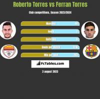 Roberto Torres vs Ferran Torres h2h player stats
