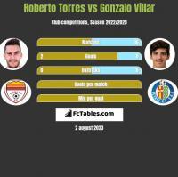 Roberto Torres vs Gonzalo Villar h2h player stats