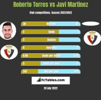 Roberto Torres vs Javi Martinez h2h player stats