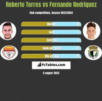 Roberto Torres vs Fernando Rodriquez h2h player stats