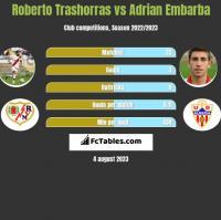 Roberto Trashorras vs Adrian Embarba h2h player stats