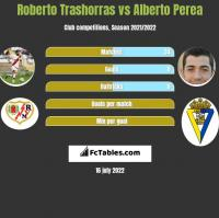 Roberto Trashorras vs Alberto Perea h2h player stats