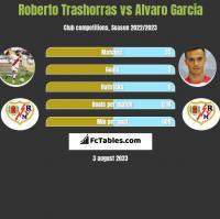 Roberto Trashorras vs Alvaro Garcia h2h player stats