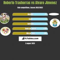 Roberto Trashorras vs Alvaro Jimenez h2h player stats