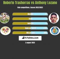 Roberto Trashorras vs Anthony Lozano h2h player stats