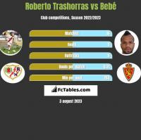 Roberto Trashorras vs Bebe h2h player stats