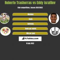 Roberto Trashorras vs Eddy Israfilov h2h player stats