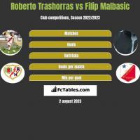 Roberto Trashorras vs Filip Malbasic h2h player stats