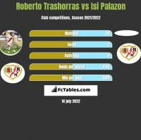 Roberto Trashorras vs Isi Palazon h2h player stats