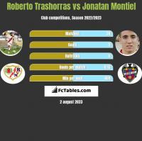 Roberto Trashorras vs Jonatan Montiel h2h player stats
