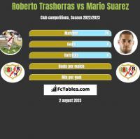 Roberto Trashorras vs Mario Suarez h2h player stats