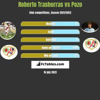Roberto Trashorras vs Pozo h2h player stats
