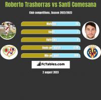 Roberto Trashorras vs Santi Comesana h2h player stats