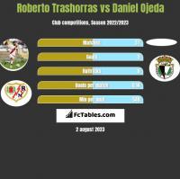 Roberto Trashorras vs Daniel Ojeda h2h player stats