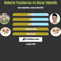 Roberto Trashorras vs Oscar Valentin h2h player stats