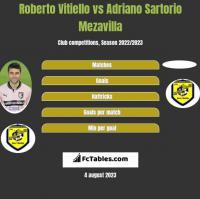 Roberto Vitiello vs Adriano Sartorio Mezavilla h2h player stats