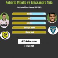 Roberto Vitiello vs Alessandro Tuia h2h player stats