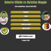 Roberto Vitiello vs Christian Maggio h2h player stats
