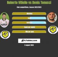Roberto Vitiello vs Denis Tonucci h2h player stats