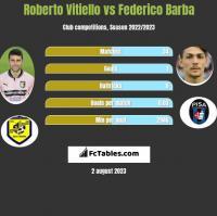 Roberto Vitiello vs Federico Barba h2h player stats