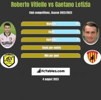 Roberto Vitiello vs Gaetano Letizia h2h player stats