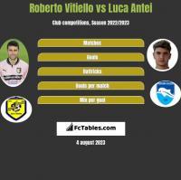 Roberto Vitiello vs Luca Antei h2h player stats