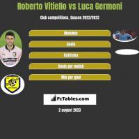 Roberto Vitiello vs Luca Germoni h2h player stats