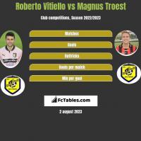 Roberto Vitiello vs Magnus Troest h2h player stats