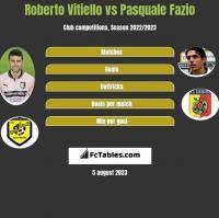 Roberto Vitiello vs Pasquale Fazio h2h player stats