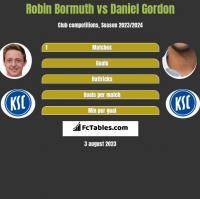 Robin Bormuth vs Daniel Gordon h2h player stats