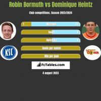 Robin Bormuth vs Dominique Heintz h2h player stats