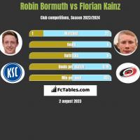 Robin Bormuth vs Florian Kainz h2h player stats