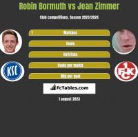 Robin Bormuth vs Jean Zimmer h2h player stats