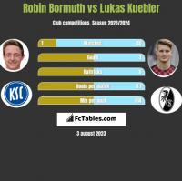 Robin Bormuth vs Lukas Kuebler h2h player stats