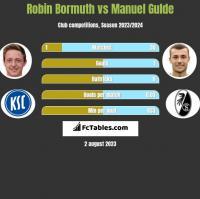 Robin Bormuth vs Manuel Gulde h2h player stats