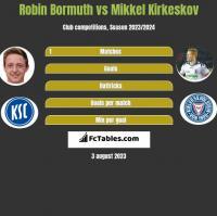 Robin Bormuth vs Mikkel Kirkeskov h2h player stats