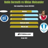 Robin Bormuth vs Niklas Moisander h2h player stats