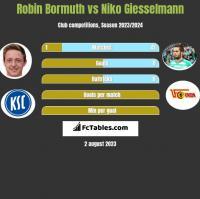 Robin Bormuth vs Niko Giesselmann h2h player stats