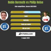 Robin Bormuth vs Philip Heise h2h player stats