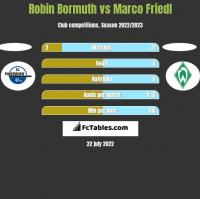Robin Bormuth vs Marco Friedl h2h player stats