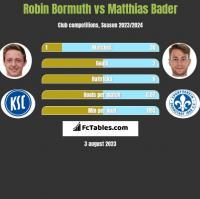 Robin Bormuth vs Matthias Bader h2h player stats