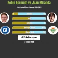 Robin Bormuth vs Juan Miranda h2h player stats