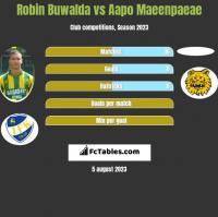 Robin Buwalda vs Aapo Maeenpaeae h2h player stats