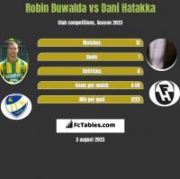 Robin Buwalda vs Dani Hatakka h2h player stats