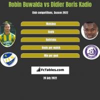 Robin Buwalda vs Didier Boris Kadio h2h player stats