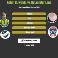 Robin Buwalda vs Dylan Murnane h2h player stats