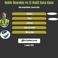 Robin Buwalda vs El-Hadji Gana Kane h2h player stats