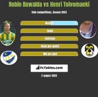 Robin Buwalda vs Henri Toivomaeki h2h player stats